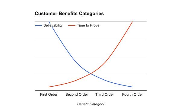 Customer Benefits Categories